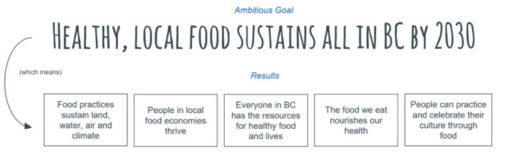 Ambitious Goal is Healthy Local Food Sustains all in BC in 2030