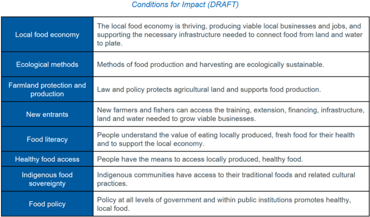 Conditions for Impact: Local food economy; Ecological methods; Farmland protection and production; New entrants; Food literacy; Healthy food access; Indigenous food sovereignty; Food policy