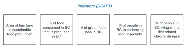 Indicators: